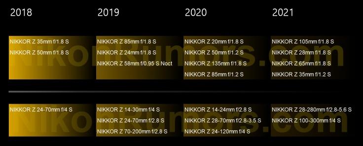 Nikon-Nikkor-Z-S-Line-lens-roadmap